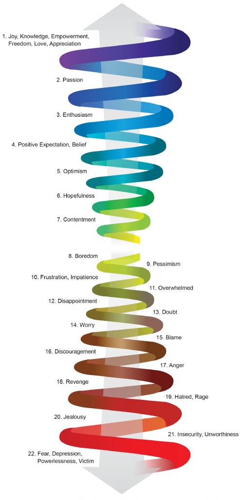 Life Coaching: Emotional Spiral